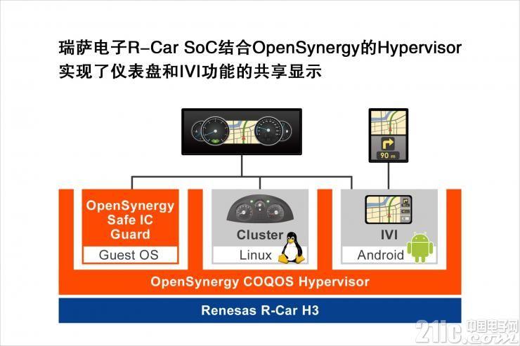瑞萨电子与OpenSynergy强强联合,为这家公司提供安全的多屏显示驾驶舱解决方案