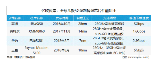 5G调制解调芯片哪家强? 华为、高通、英特尔、三星来PK