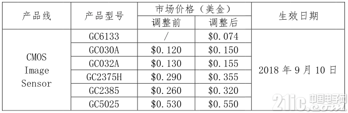 继MLCC、MOSFET等元器件缺货涨价后,CMOS图像传感器也开始涨价
