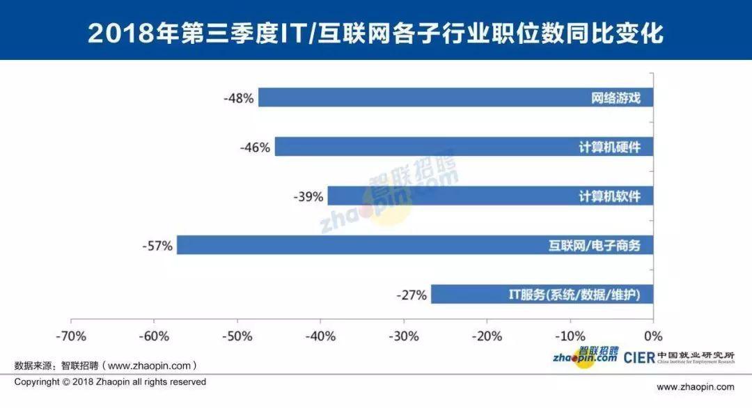 """互联网公司""""就业寒冬""""真的来临?三季度招聘职位同比减51%"""