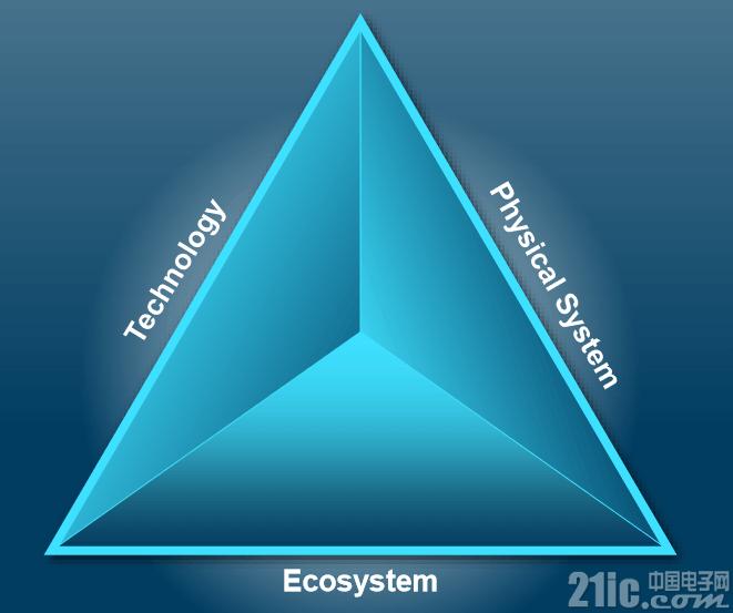 """ADI超越摩尔定律的方法论,组合创新构建技术创新的""""铁三角"""""""