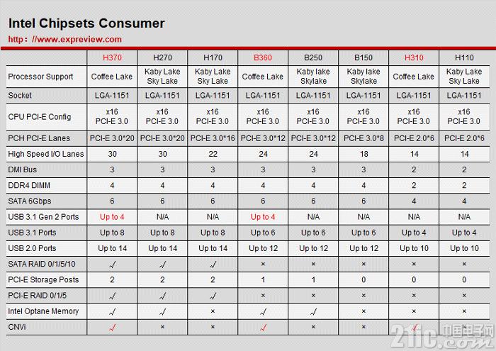 10月份英特尔B360主板减产30%,本季度将陷入缺货状态