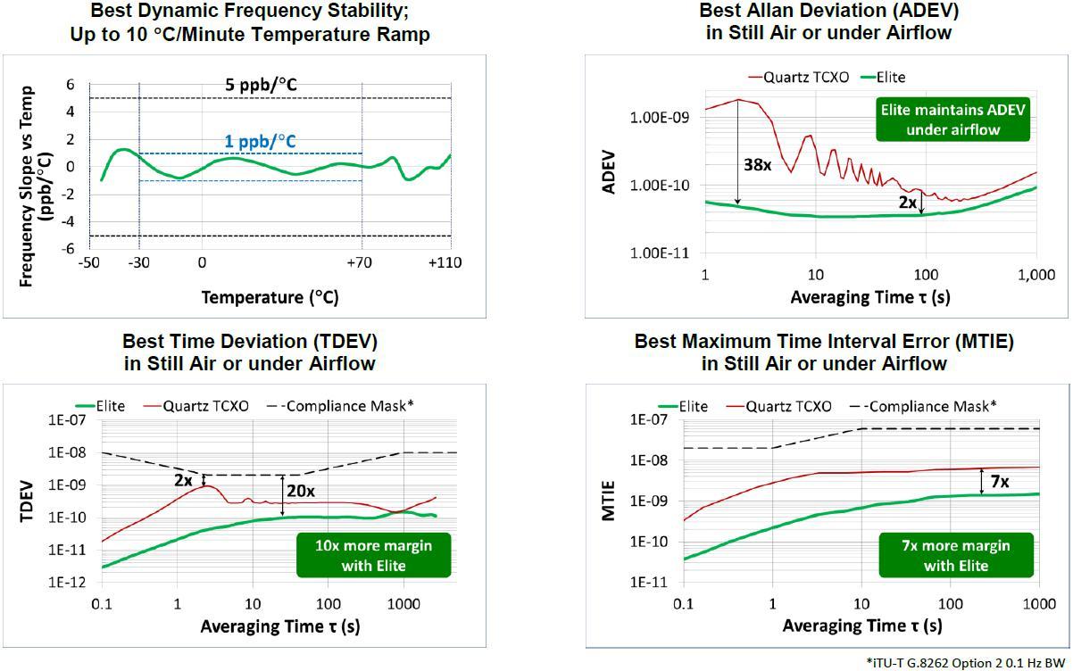 SiTime推出适用于5G等网络通信的温补振荡器SIT5356/SIT5156系列