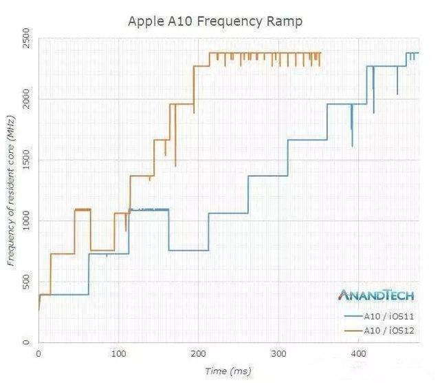 iOS12真能使旧款iPhone性能大增吗?看外媒的评测结果