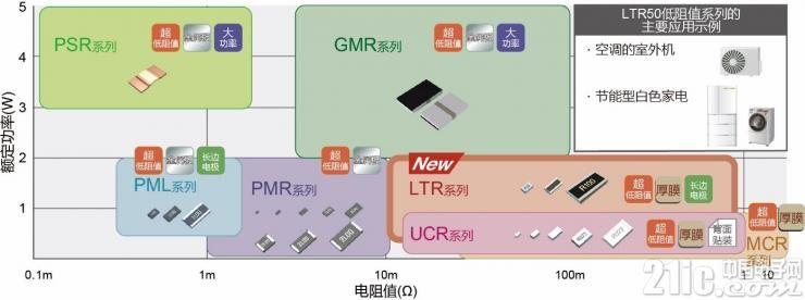 适用于白色家电电流检测,ROHM开发出2W大功率长边厚膜贴片电阻器