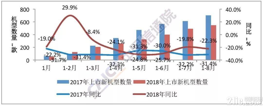 我国8月手机出货量严重下滑,同比下滑20.9%