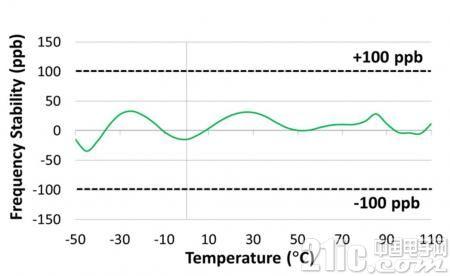 SiTime样品中心实现高精度MEMS温补振荡器SIT5356/SIT5156现货交付