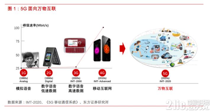 5G推动电磁屏蔽和导热材料及器件需求快速提升