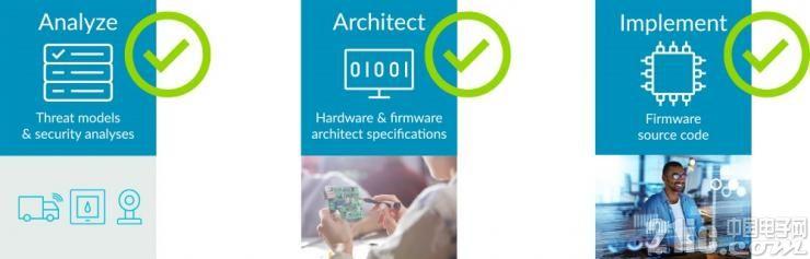 Arm提升从设备覆盖到数据的物联网安全防护