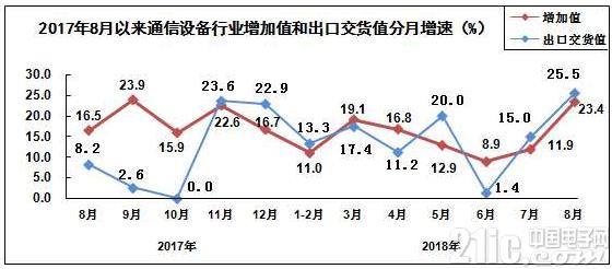 今年前8个月,通信设备制造业增加值同比增长14.7%