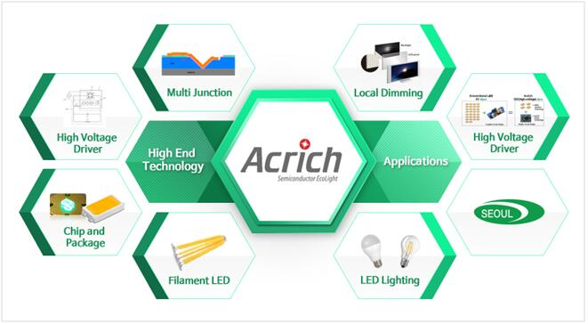半导体界专利纠纷不断,首尔半导体赢了2起Acrich接连专利诉讼