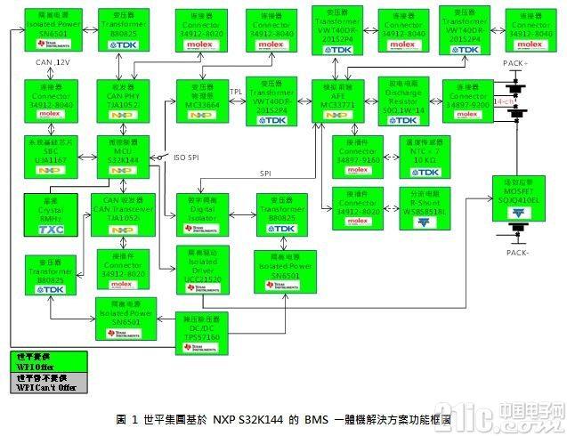 大�大世平集�F推出基於NXP的BMS一�w�C解�Q方案