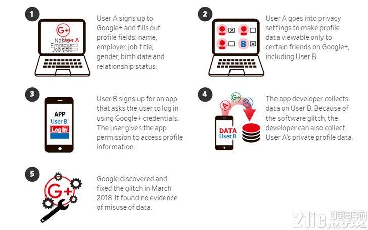 Google+关闭了,你知道它是如何泄露50万用户数据的吗?