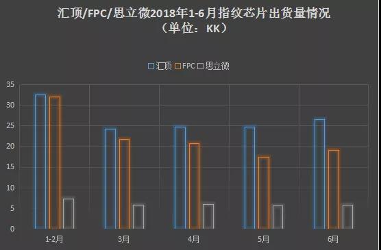 2018年指纹芯片市场:三足鼎立?