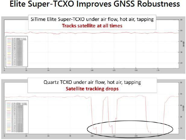 SiTime推出用于高精�级�GNSS的温补振荡器SIT5356/SIT5156系列