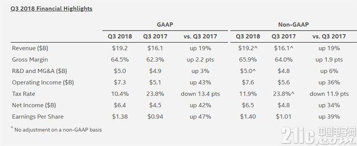 英特尔Q3营收大涨19%至192亿美元,净利润64亿美元,同比大增42%