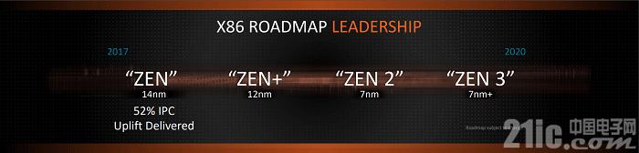 AMD Zen 2架构性能大增16% ,新工艺让频率不再是短板