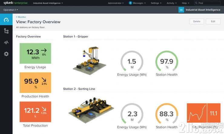 帮助工业企业节省成本,Splunk 推出首个物联网解决方案