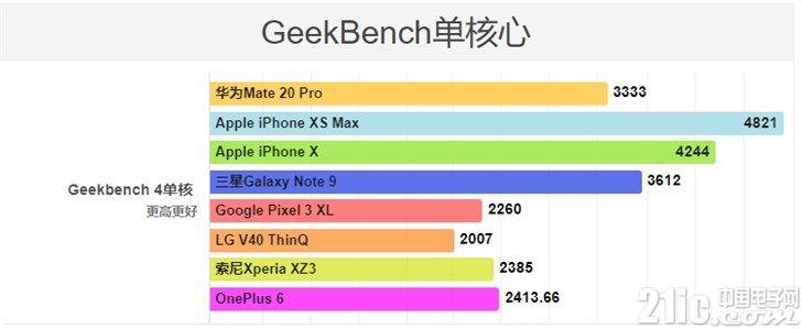 华为Mate 20 Pro性能基准测试出来了!比iPhone XS Max差不少!