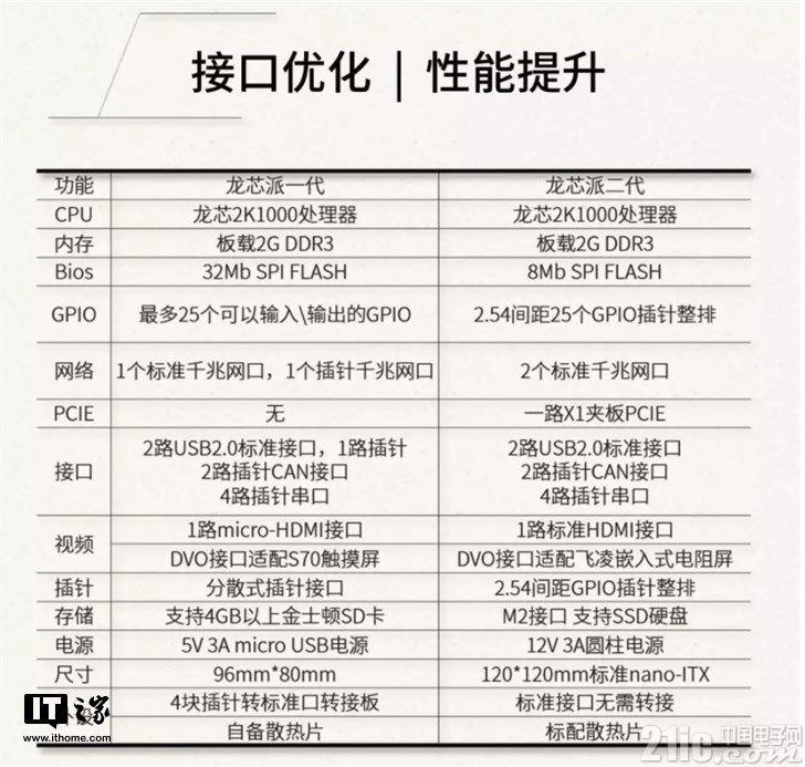 龙芯派二代发布:搭载64位双核CPU,nano-ITX主板,PCIE高速接口