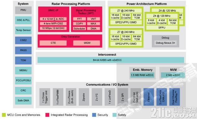 ADAS中整合雷达,恩智浦的新款雷达解决方案有什么不同呢?