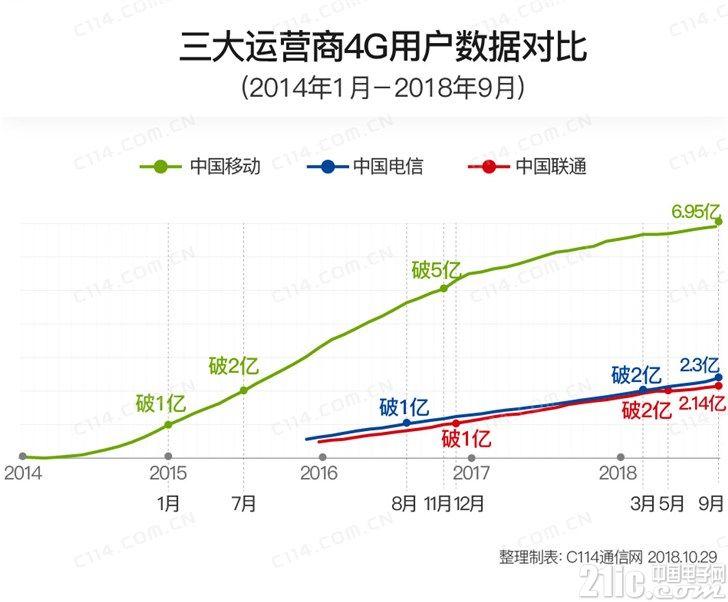 三大运营商9月份运营数据出炉!中国移动全面碾压电信联通