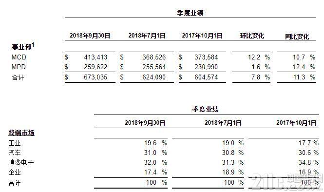 赛普拉斯公布2018年第三季度财报