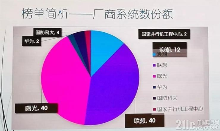 厉害了中科曙光!连续8年蝉联榜首后第九次摘得中国超算Top100份额第一