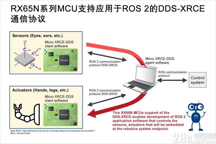 瑞萨电子推出RX65N微控制器支持ROS 2的DDS-XRCE通信协议方案