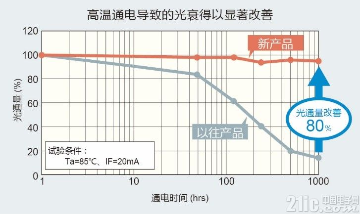 "ROHM开发出小型高输出的透镜型LED""CSL0901/0902系列"""