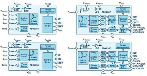 适用于智能基础设施的MEMS传感器
