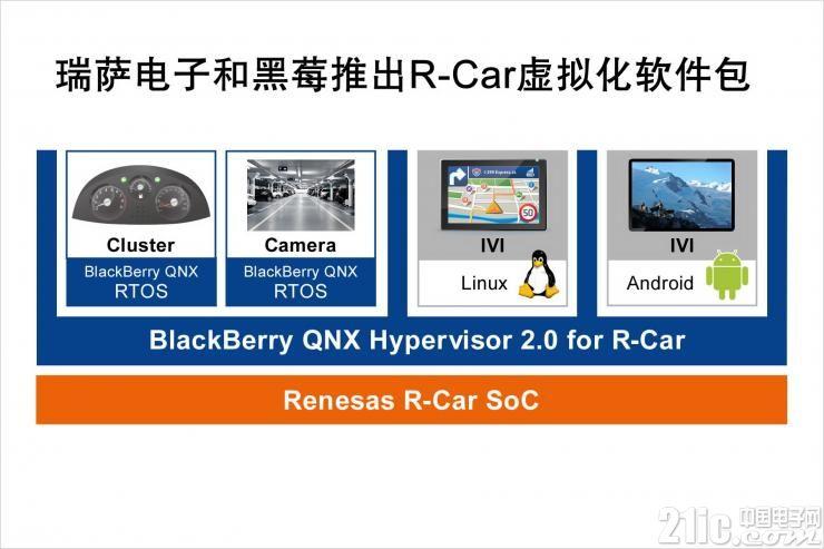 瑞萨和黑莓联合推出针对瑞萨电子 R-Car  SoC 的软件包,加速汽车信息娱乐系统技术发展