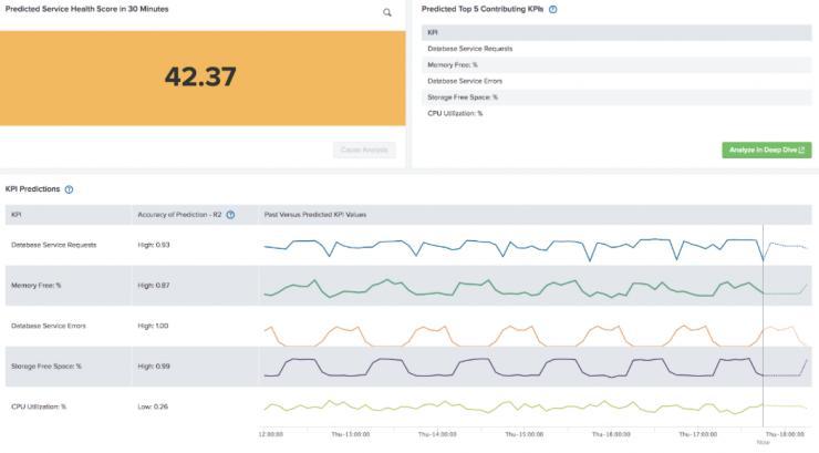 Splunk加强预测性IT业务服务,打造动态和变革的运维世界