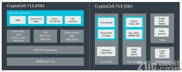 Arm全新CryptoCell安全IP缩短上市时间,支持中国国密标准
