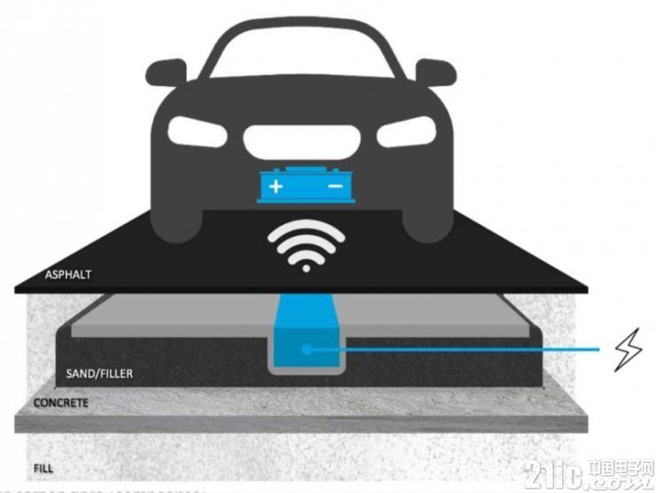 续航不再是烦恼?未来电动汽车或可边行驶边充电!