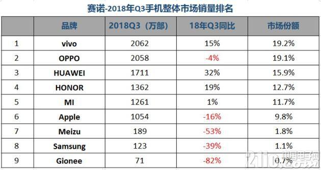 中国智能手机Q3销量:前5全是国产品牌,苹果沦落到第6!