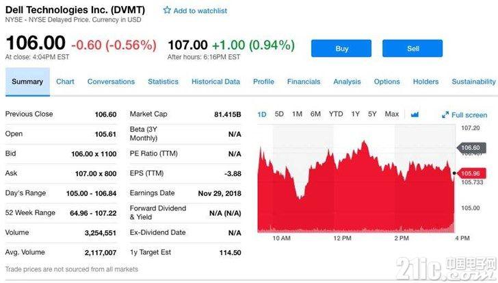 戴尔发布Q3财报:净营收增长15%,但净亏损同比扩大4%