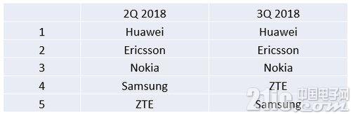 中兴三星5G竞争激烈,运营商很高兴!