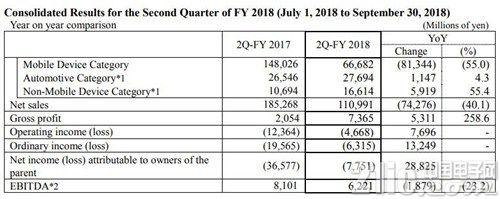 日本显示器公司连续亏损,近期原因和苹果有关!