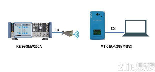 中国移动联合联发科技和罗德与施瓦茨公司开展毫米波原型终端技术试验