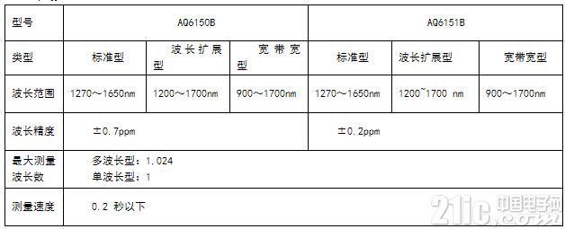 横河发布最新光波长计AQ6150B/AQ6151B