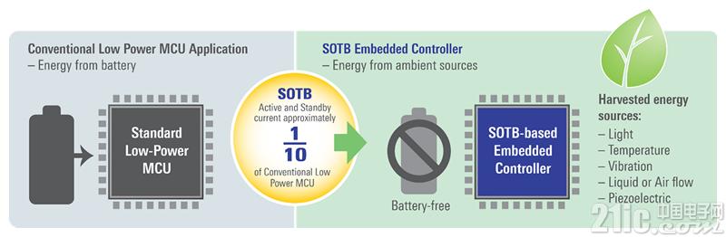 Soitec晶圆成为瑞萨新型SOTB芯片组核心成员