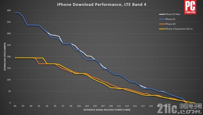 又搞差别待遇?外媒测试:iPhone XS天线信号比iPhone XR好很多!