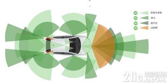 助力汽车迈向全自动驾驶!安森美提供全面的智能感知方案