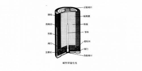 锂铁电池为什么比碱性电池不易漏液?