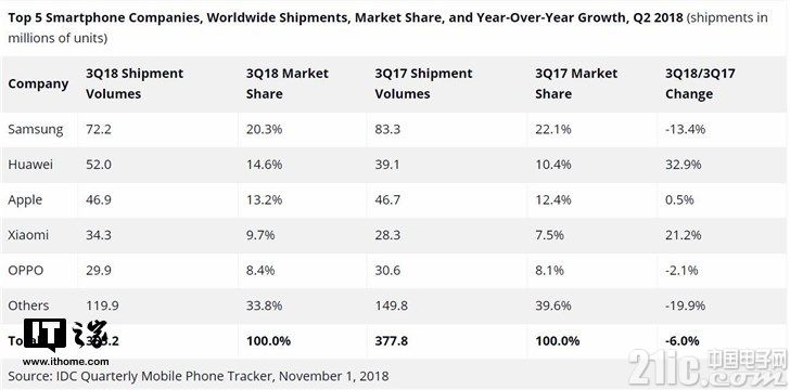 Q 3全球智能手机出货量排名:三星仍是第一,苹果再次被华为超过!