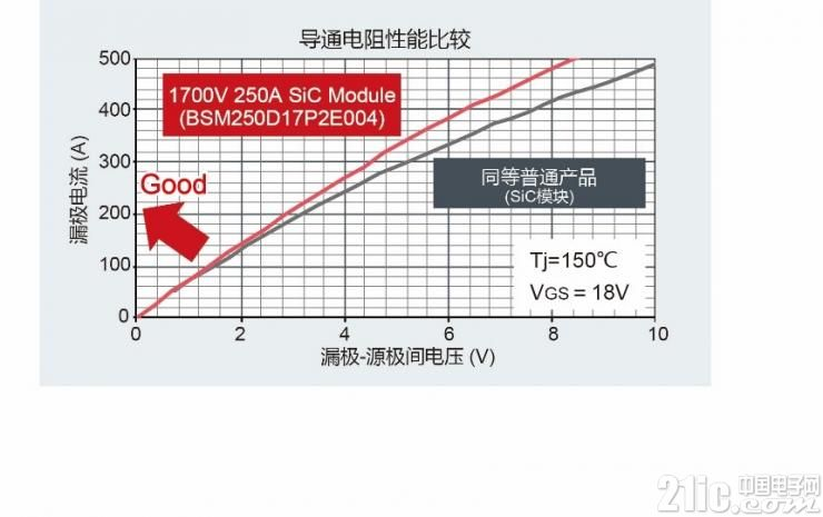 ROHM推出1700V 250A全SiC功率模块