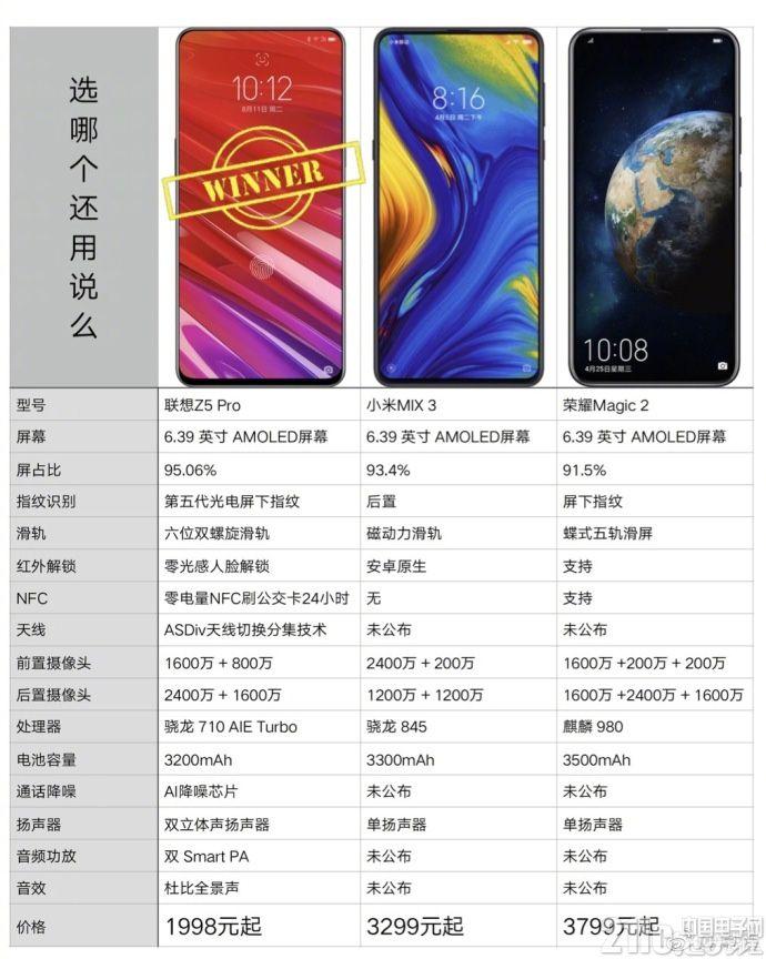 1998元起!联想发布Z5 Pro滑盖全面屏手机:95%屏占比+屏幕指纹识别