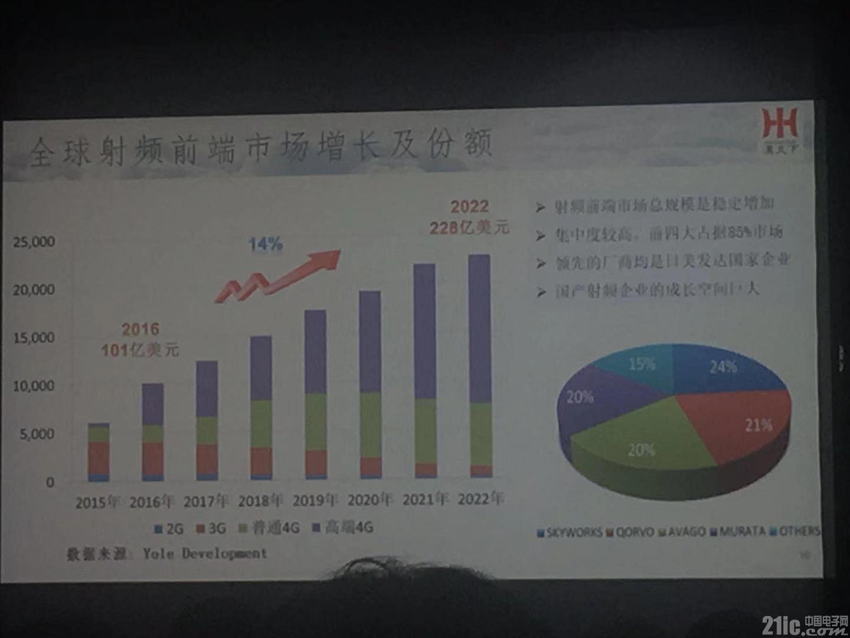 10%国产替代率就能成就10亿美元的销售额,是什么IC如此有潜力?