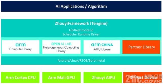 """让AI无处不在,Arm中国""""周易""""人工智能平台有何绝招?"""